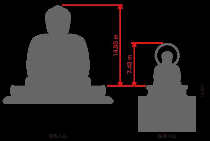 奈良大仏との比較